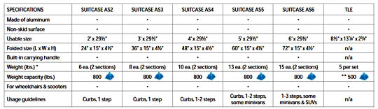 Suitcase Advantage Ramp Specifications