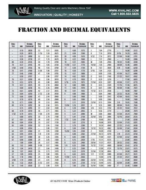 Free Fraction And Decimal Conversion Chart  Kval Online Store