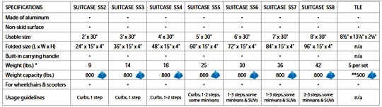 Suitcase Signature Ramp Specifications