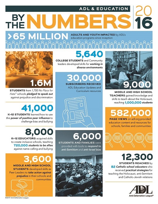 Education By The Numbers/Education Infographic for 2016_THUMBNAIL