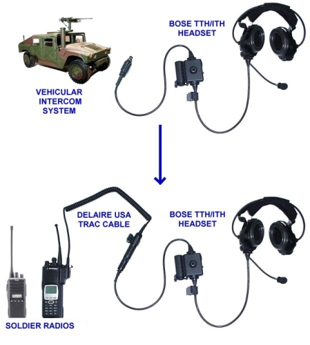 Bose Triport Tactical Communication Headset (TTH) w Microphone MAIN