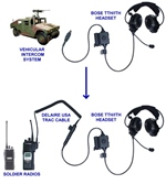 Bose Triport Tactical Communication Headset