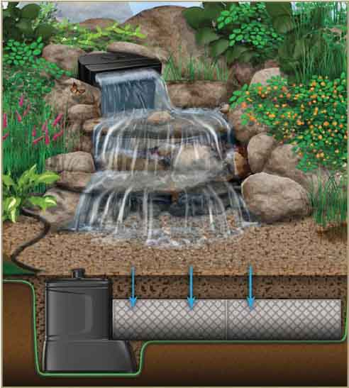 Aquascape DYI 3' Pondless Disappearing Waterfall Complete Kit with FREE SHIPPING! THUMBNAIL