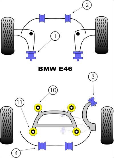 Powerflex Bmw E46 Polyurethane Suspension Bushings Chassis