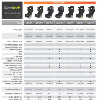 Racetech International Spec Seat Comparison Chart