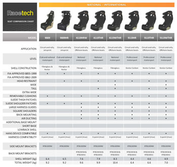 Racetech International and National Spec Seat Comparison Chart