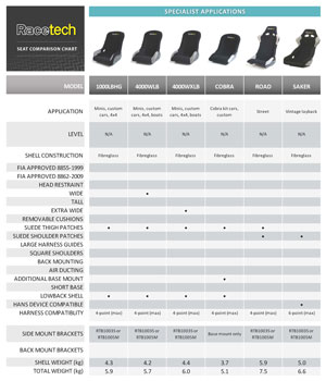 Racetech Special Application Seat Comparison Chart