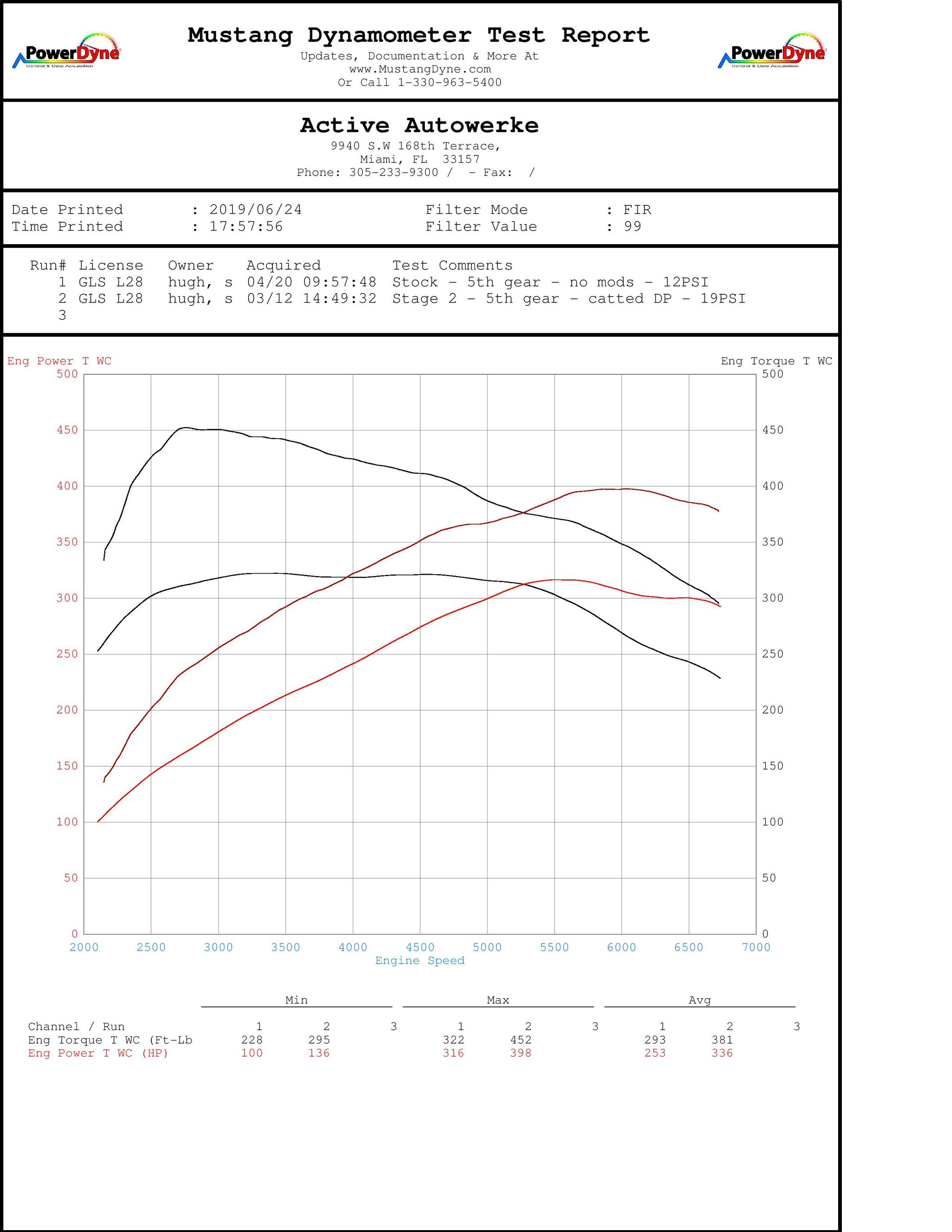 Active Autowerke - High Performance Software Tuning (BMW B58) SWATCH